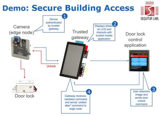 Sequitur Labs Demo: Secure Building Access