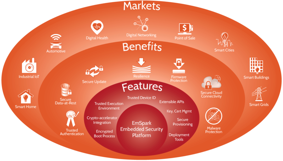 EmSpark Markets Benefits and Features