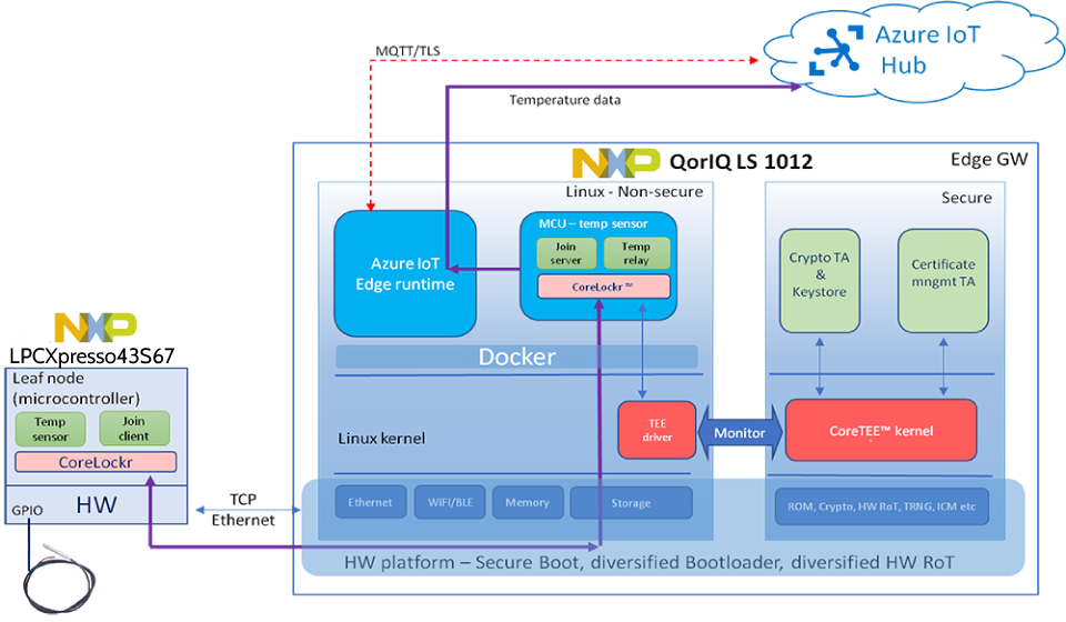 Secure the Edge Diagram NXP