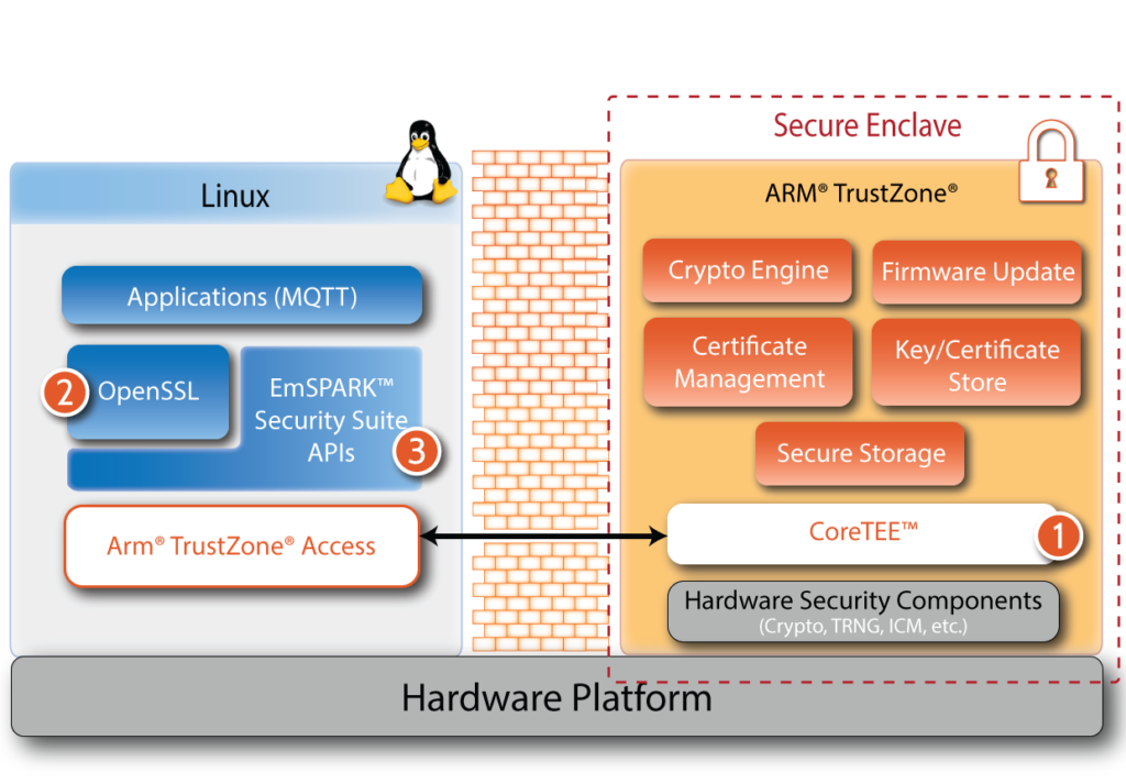 IoT Security Suite Components Graphic