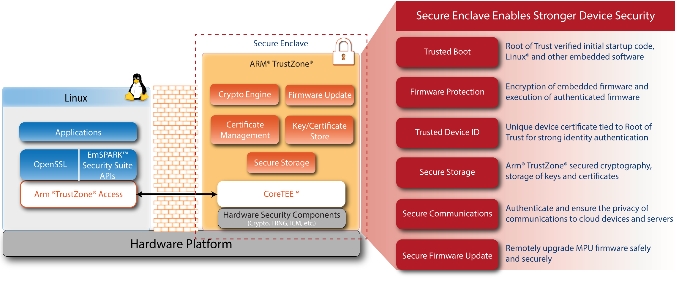 IoT Security Suite Secure Enclave Description Diagram